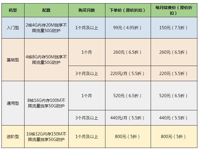 『投稿』磐石云 – 全场最低5折 2H4G20M带宽 99元/月 其他机型更多优惠-Mr.KevinH