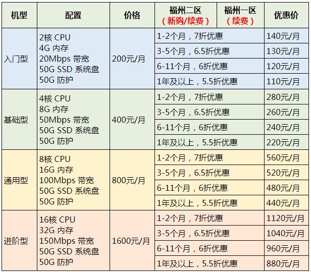 『投稿』磐石云新区特惠 - 全场低至5.5折/2H4G20M 首月90元起/充值最高返26.6%/认证送抵用券/推广得现金 资讯 第2张