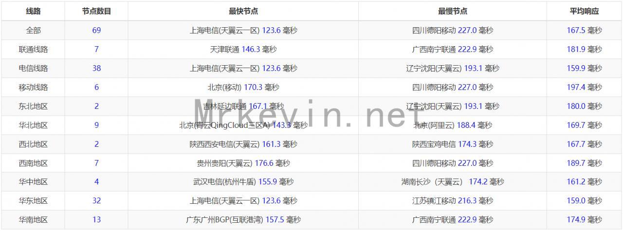『VPS』TripodCloud-大带宽CN2 GIA VPS/最新8.5折优惠/可换IP/最低月付28元/附深度测评报告 主机测评 第3张