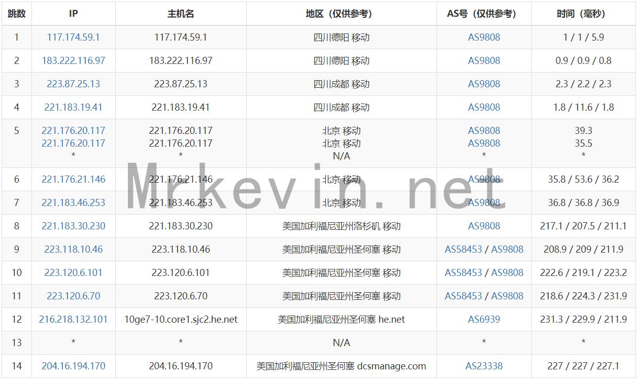 『VPS』TripodCloud-大带宽CN2 GIA VPS/最新8.5折优惠/可换IP/最低月付28元/附深度测评报告 主机测评 第4张