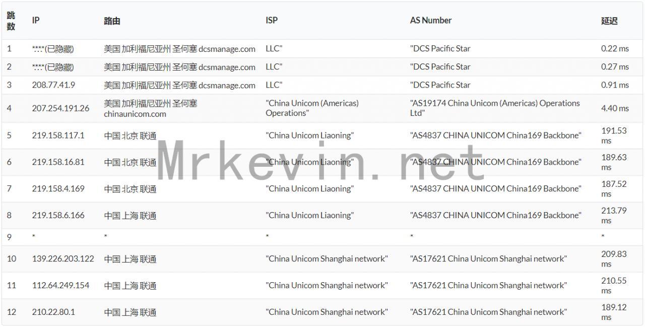 『VPS』TripodCloud-大带宽CN2 GIA VPS/最新8.5折优惠/可换IP/最低月付28元/附深度测评报告 主机测评 第7张