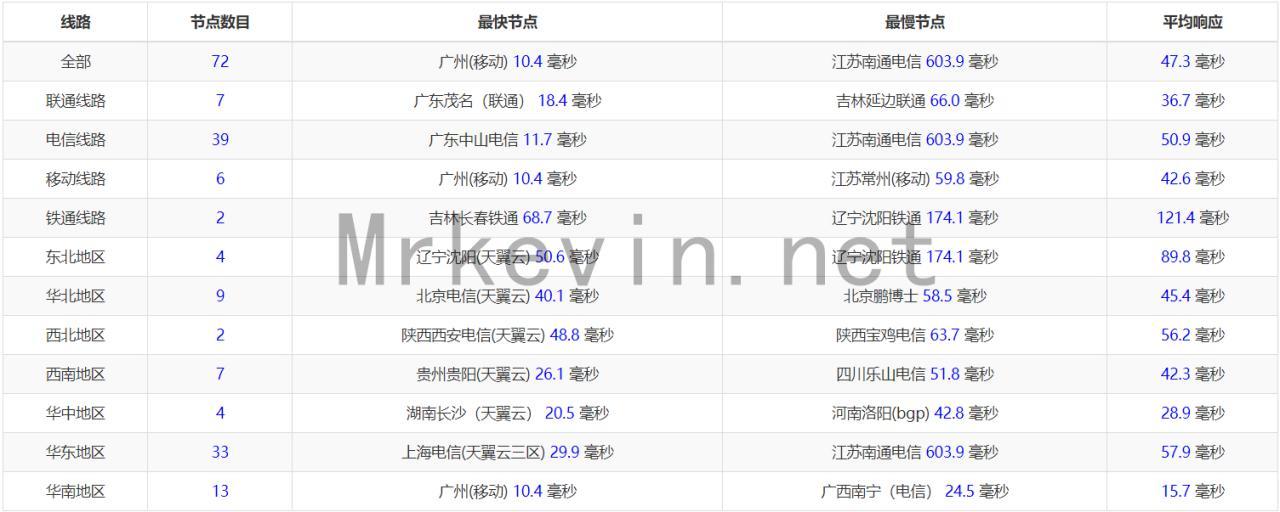 『测评』GigsGigsCloud-CLOUDLET K1+ MINI 香港VPS深度测评报告 主机测评 第3张