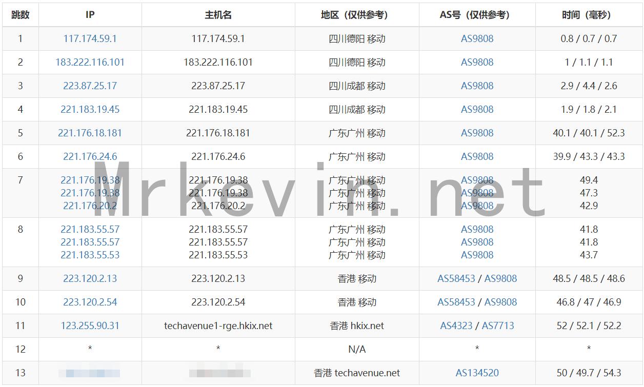 『测评』GigsGigsCloud-CLOUDLET K1+ MINI 香港VPS深度测评报告 主机测评 第4张