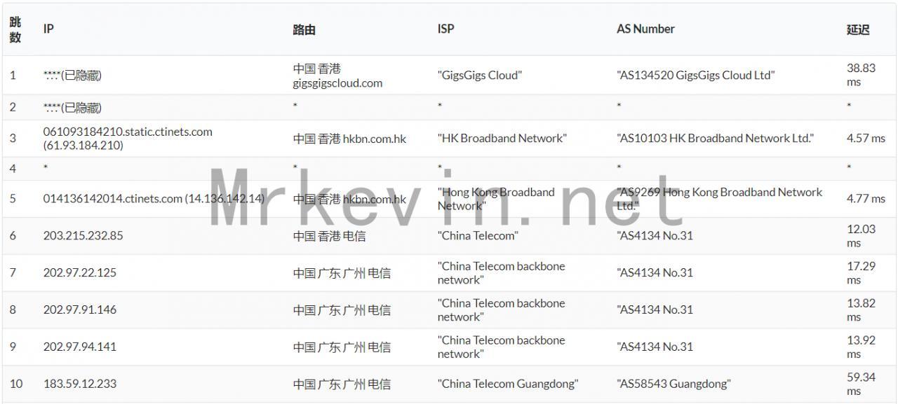 『测评』GigsGigsCloud-CLOUDLET K1+ MINI 香港VPS深度测评报告 主机测评 第9张
