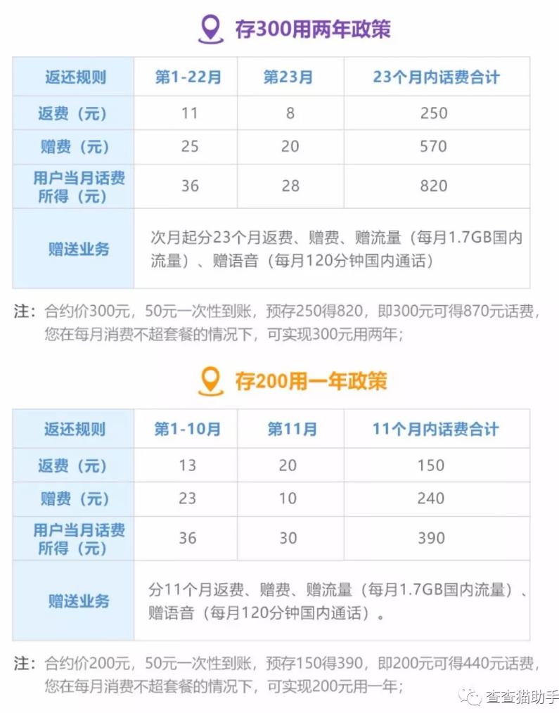 『推广』2018联通沃派校园卡 无限流量+免费通话 每月仅需12.5元/全国可办 干货分享 第4张