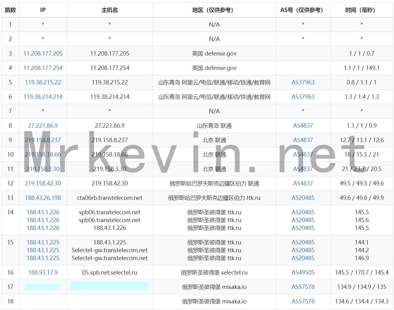 『测评』ZeptoVM-512M内存/10G SSD/512G流量/2*10Gbps带宽/俄罗斯CN2 VPS深度测评报告 主机测评 第7张