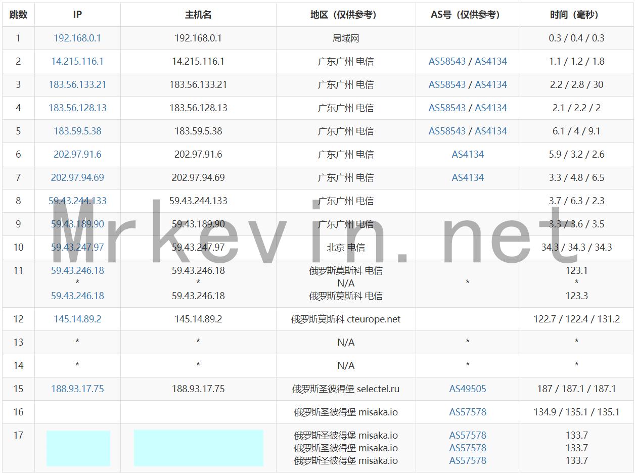 『测评』ZeptoVM-512M内存/10G SSD/512G流量/2*10Gbps带宽/俄罗斯CN2 VPS深度测评报告 主机测评 第8张