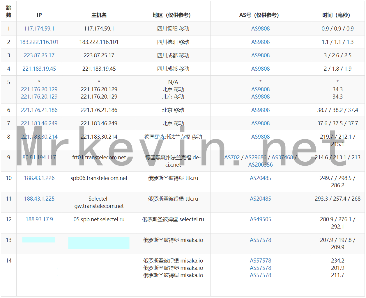 『测评』ZeptoVM-512M内存/10G SSD/512G流量/2*10Gbps带宽/俄罗斯CN2 VPS深度测评报告 主机测评 第9张