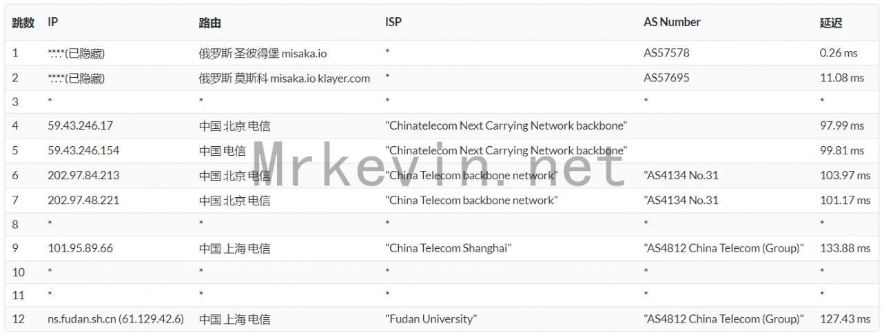 『测评』ZeptoVM-512M内存/10G SSD/512G流量/2*10Gbps带宽/俄罗斯CN2 VPS深度测评报告 主机测评 第11张