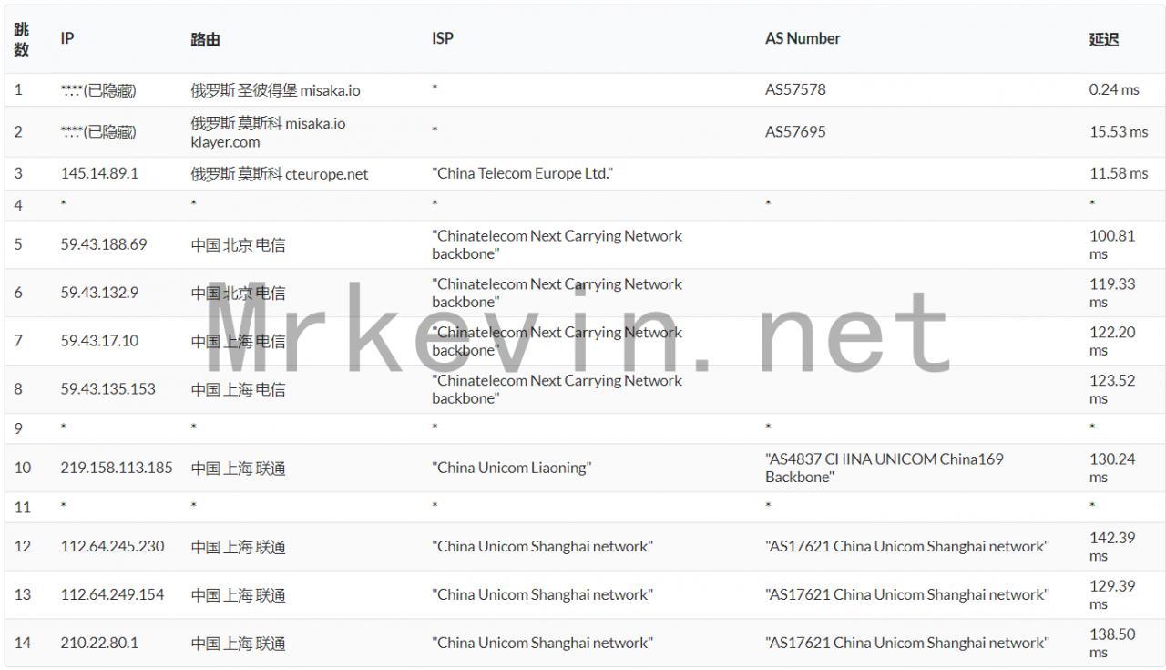 『测评』ZeptoVM-512M内存/10G SSD/512G流量/2*10Gbps带宽/俄罗斯CN2 VPS深度测评报告 主机测评 第12张