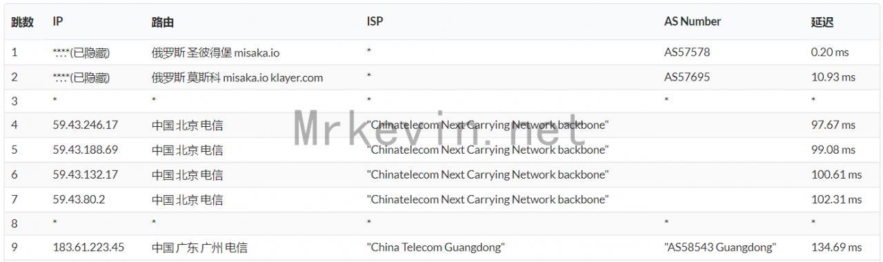 『测评』ZeptoVM-512M内存/10G SSD/512G流量/2*10Gbps带宽/俄罗斯CN2 VPS深度测评报告 主机测评 第14张