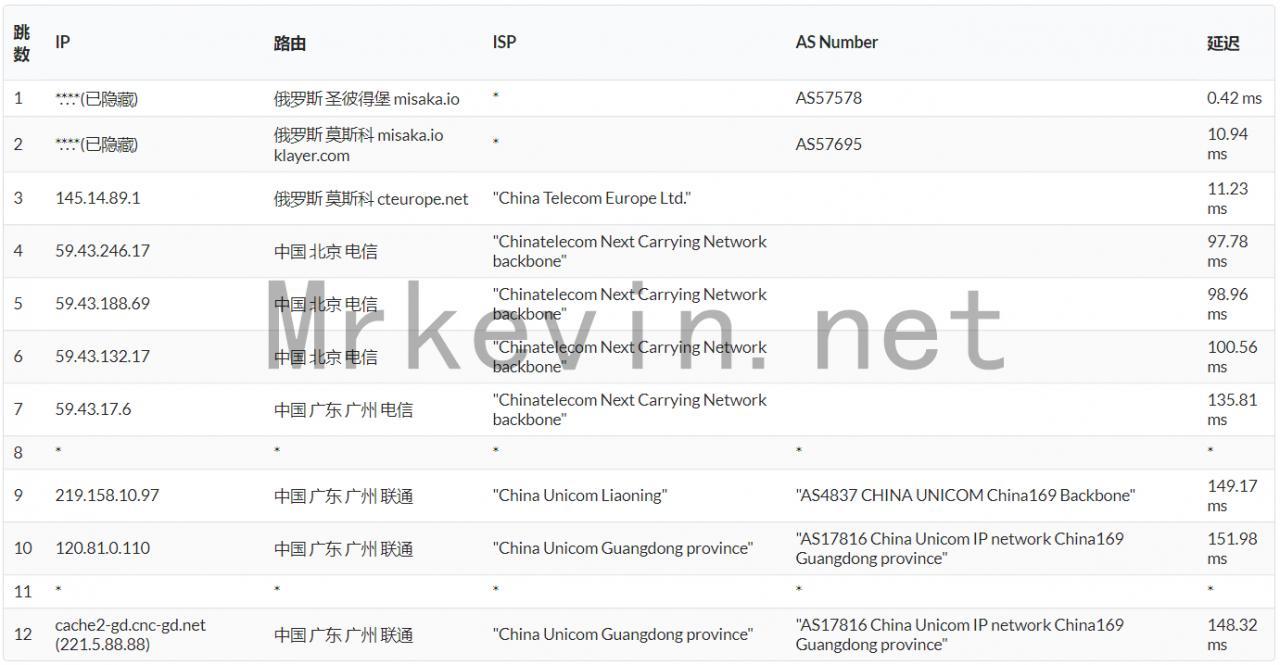 『测评』ZeptoVM-512M内存/10G SSD/512G流量/2*10Gbps带宽/俄罗斯CN2 VPS深度测评报告 主机测评 第15张
