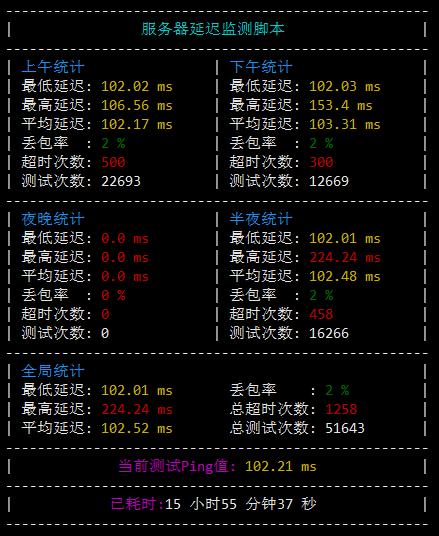 『测评』ZeptoVM-512M内存/10G SSD/512G流量/2*10Gbps带宽/俄罗斯CN2 VPS深度测评报告 主机测评 第4张