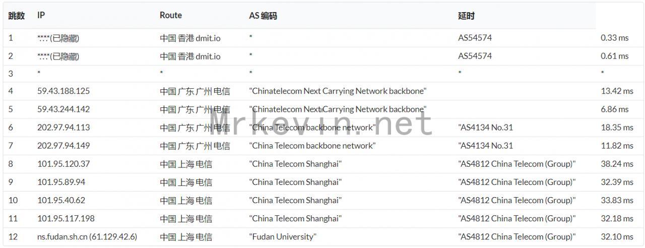 『测评』Dmit - 香港直连低延迟VPS网络升级/再次测评网络环境/带宽大幅提升 主机测评 第9张