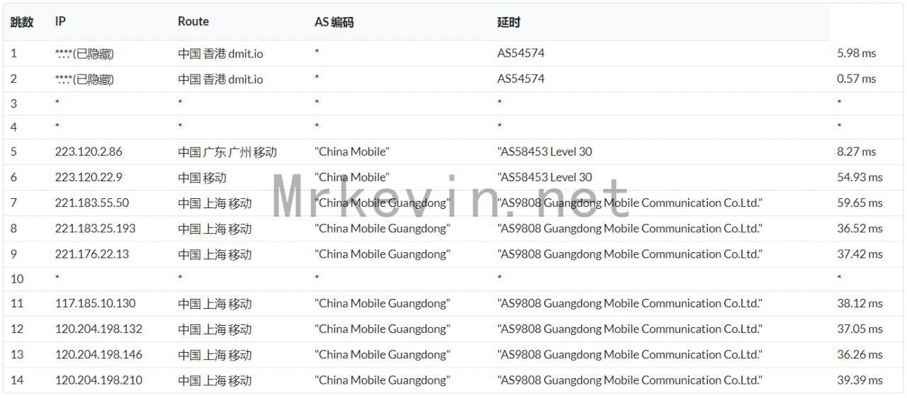 『测评』Dmit - 香港直连低延迟VPS网络升级/再次测评网络环境/带宽大幅提升 主机测评 第8张