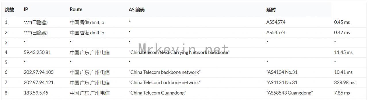 『测评』Dmit - 香港直连低延迟VPS网络升级/再次测评网络环境/带宽大幅提升 主机测评 第12张