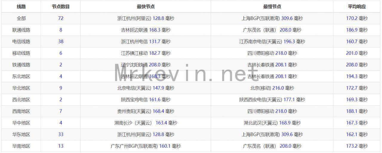 『预售』Hostvm - 圣何塞Rak VPS/国内直连/预售仅需36元/附专属优惠码 干货分享 第2张