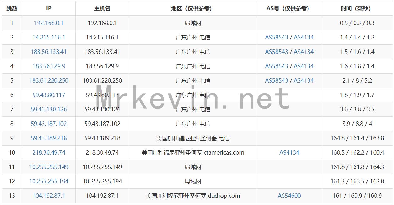 『预售』Hostvm - 圣何塞Rak VPS/国内直连/预售仅需36元/附专属优惠码 干货分享 第5张