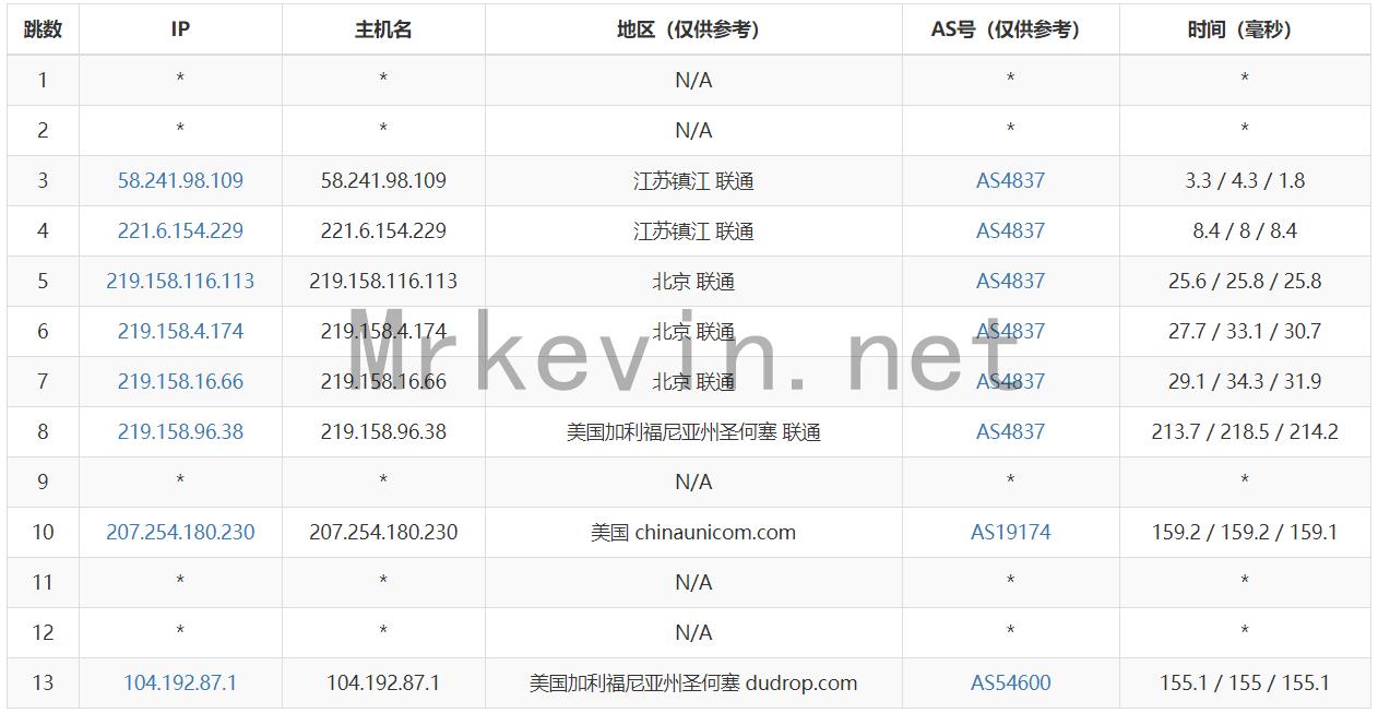 『预售』Hostvm - 圣何塞Rak VPS/国内直连/预售仅需36元/附专属优惠码 干货分享 第4张