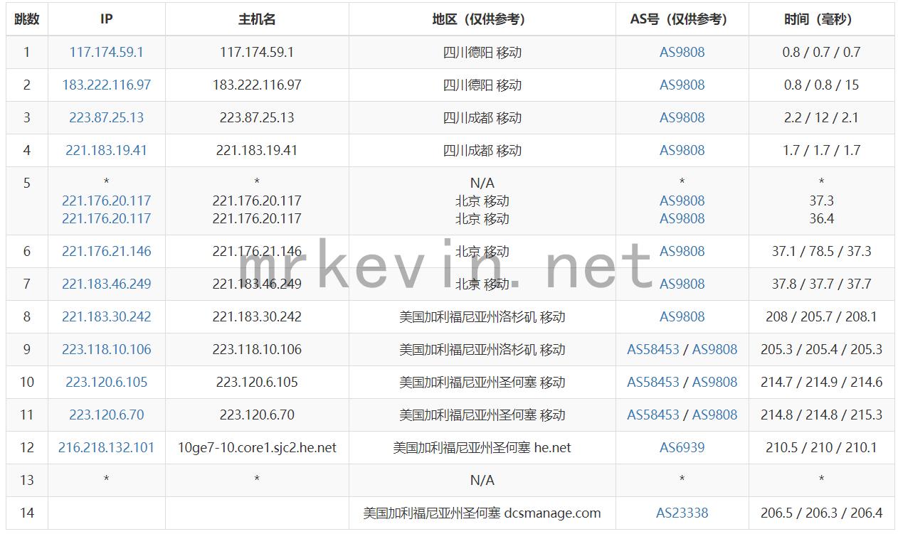 『测评』神盾云 - 512M内存/10G硬盘/500GB流量/100Mbps带宽/圣何塞Dcs/KVM/月付12元 主机测评 第6张