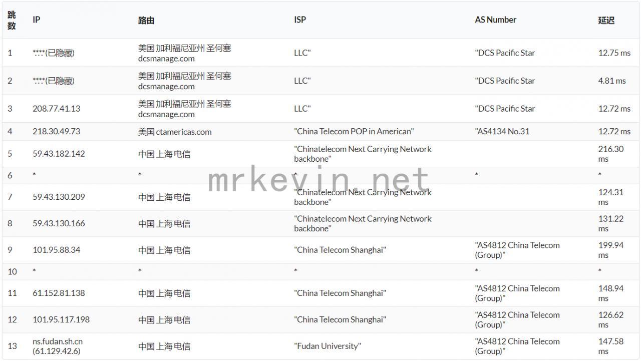 『测评』神盾云 - 512M内存/10G硬盘/500GB流量/100Mbps带宽/圣何塞Dcs/KVM/月付12元 主机测评 第8张