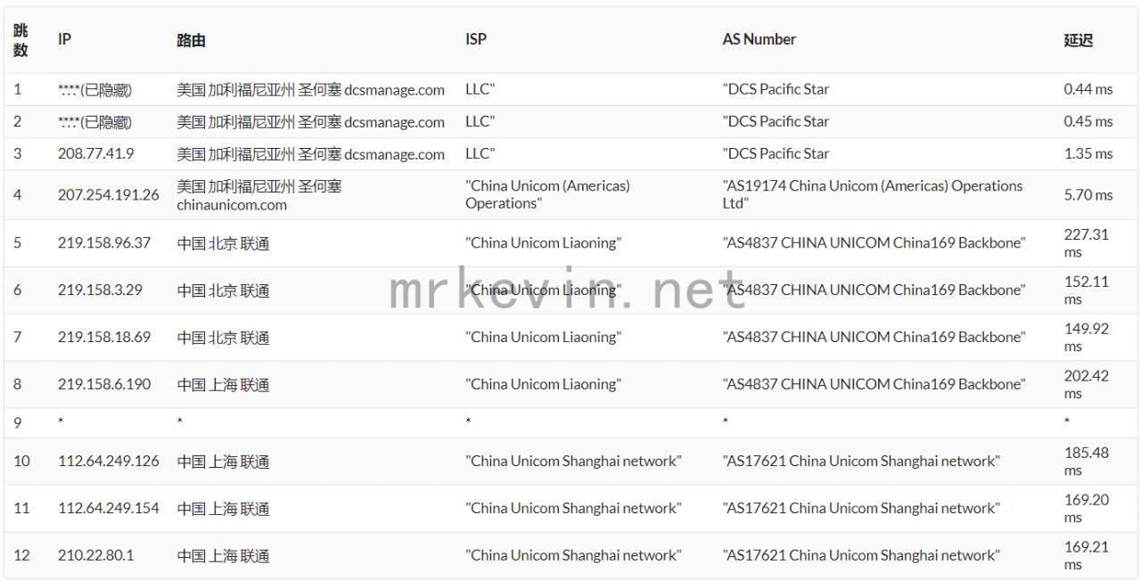 『测评』神盾云 - 512M内存/10G硬盘/500GB流量/100Mbps带宽/圣何塞Dcs/KVM/月付12元 主机测评 第9张