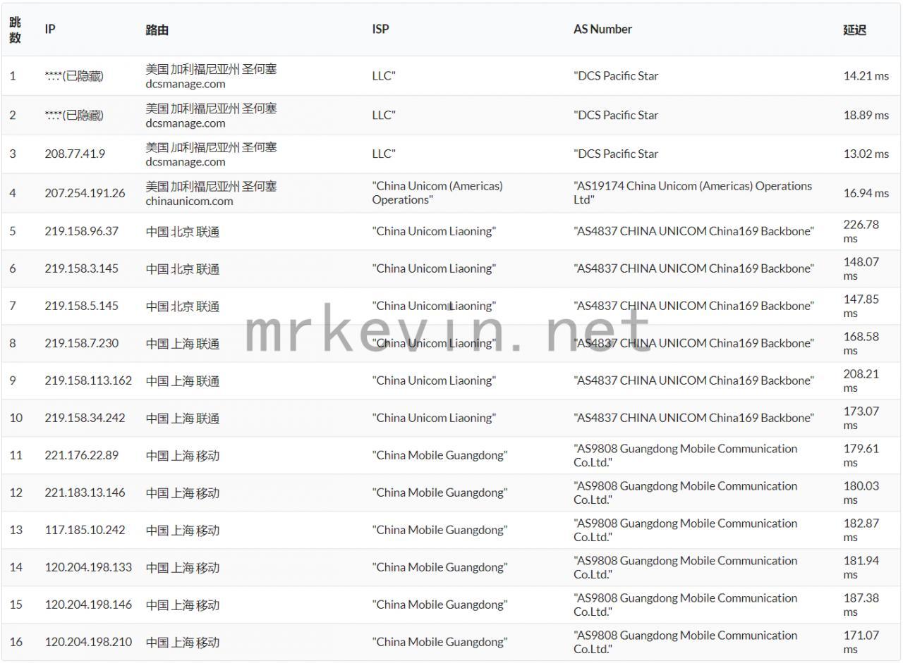 『测评』神盾云 - 512M内存/10G硬盘/500GB流量/100Mbps带宽/圣何塞Dcs/KVM/月付12元 主机测评 第7张