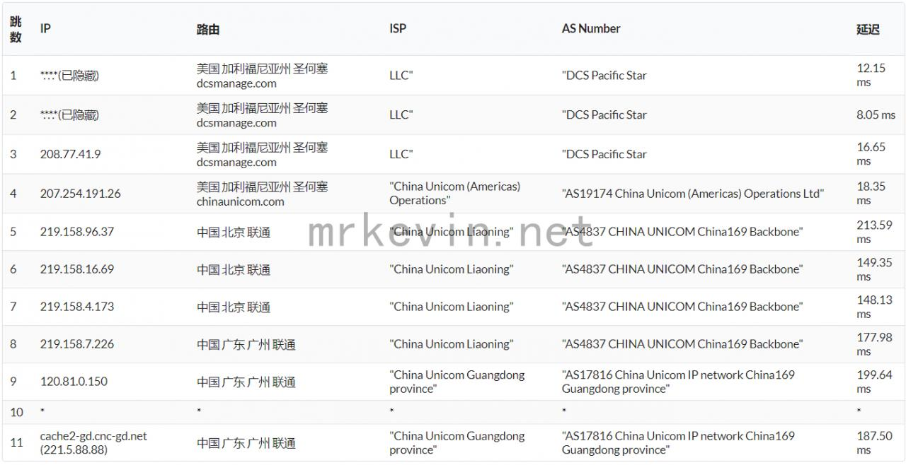 『测评』神盾云 - 512M内存/10G硬盘/500GB流量/100Mbps带宽/圣何塞Dcs/KVM/月付12元 主机测评 第12张