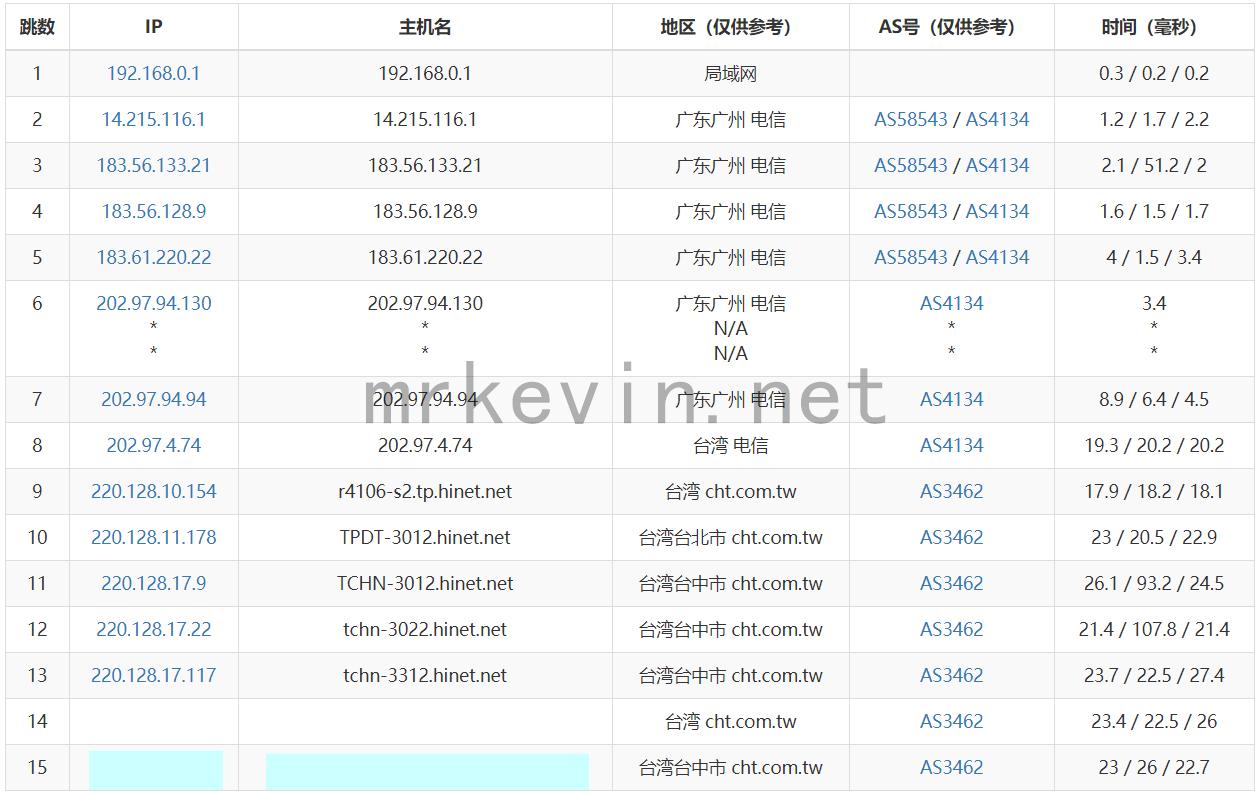 『测评』Natcloud - 台湾Hinet Nat VPS深度测评报告/附优惠码/带宽竟然能跑满? 主机测评 第5张