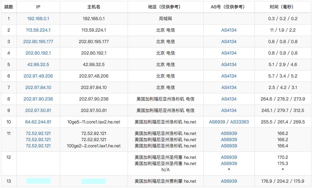『VDS』HKServerSolution - 2核/4G/50G SSD/无限流量/250Mbps/圣何塞/美国原生IP/月付340元 干货分享 第2张
