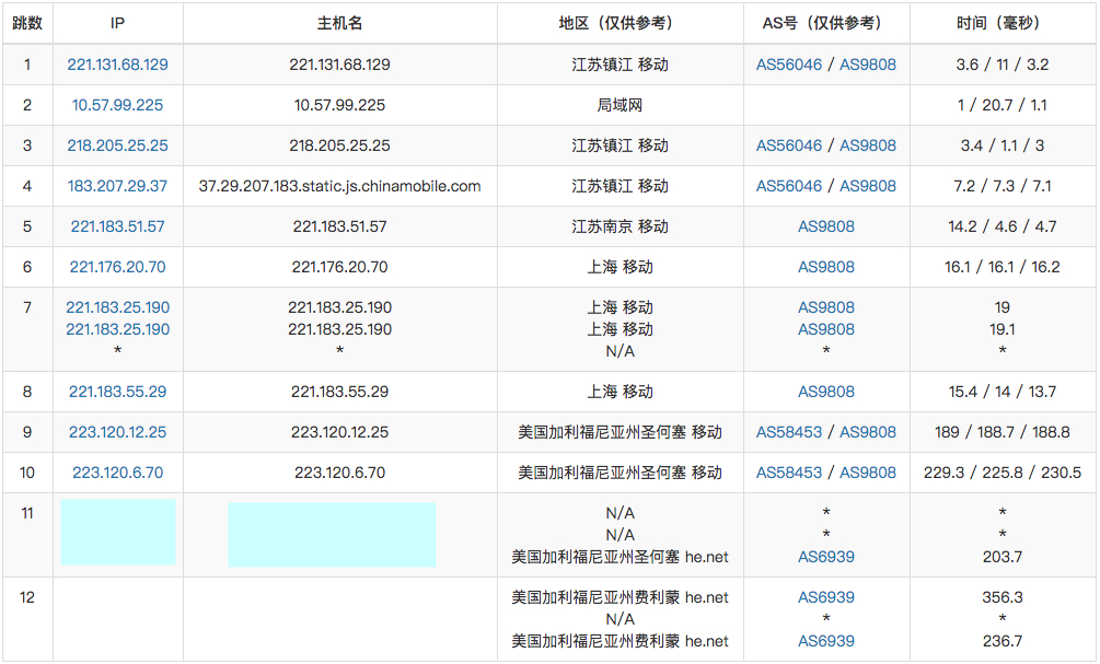 『VDS』HKServerSolution - 2核/4G/50G SSD/无限流量/250Mbps/圣何塞/美国原生IP/月付340元 干货分享 第3张