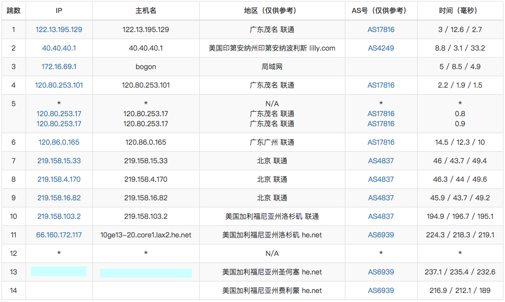『VDS』HKServerSolution - 2核/4G/50G SSD/无限流量/250Mbps/圣何塞/美国原生IP/月付340元 干货分享 第4张