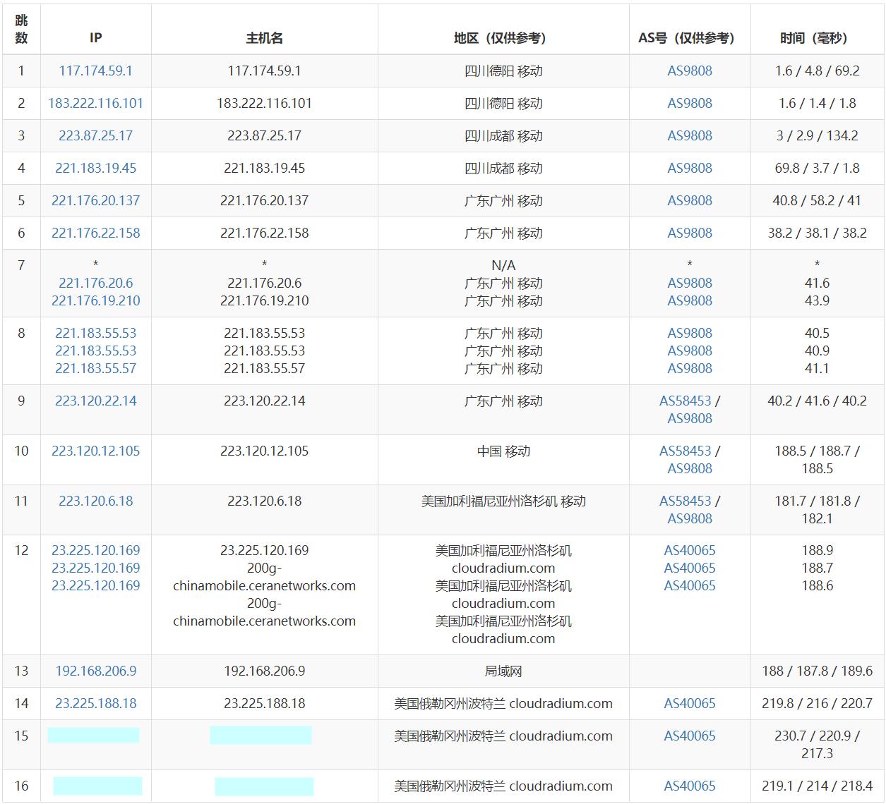 『测评』VMVM - 月付最低35RMB / 512M内存 / 15G硬盘 / 200Mbps / 2TB单向流量 / 20GB DDOS防御/ KVM / 美国波特兰(PDX) 主机测评 第6张