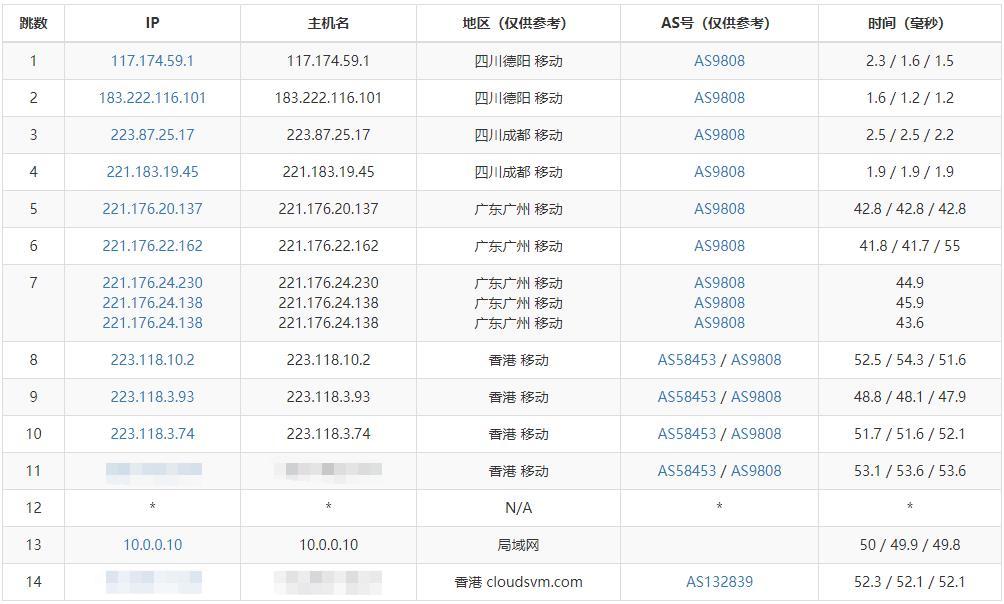 『测评』UOvZ - 512MB内存 / 20G SSD / 100G流量 / 100Mbps / KVM / 香港沙田 / 月付51元 主机测评 第6张