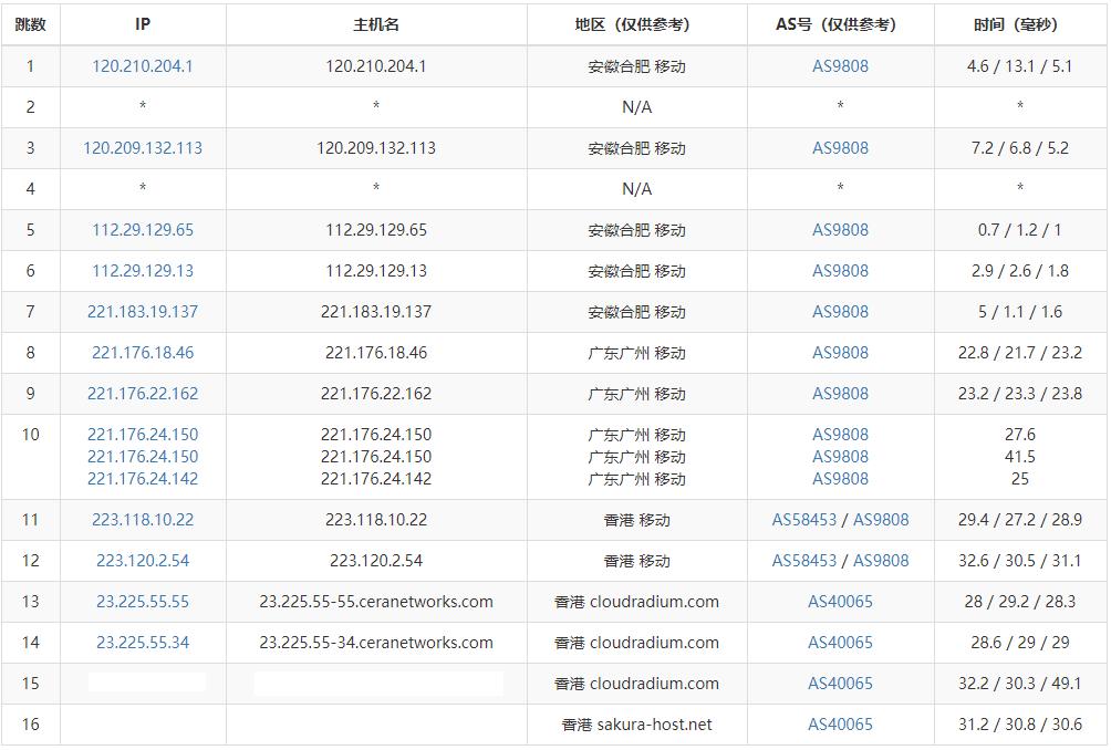 『测评』Nathosts - 香港Cera CMI VPS 测评报告/内含独家专属优惠码 主机测评 第4张