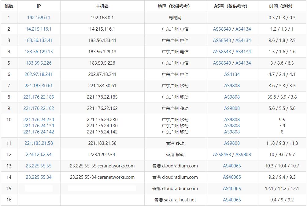 『测评』Nathosts - 香港Cera CMI VPS 测评报告/内含独家专属优惠码 主机测评 第5张