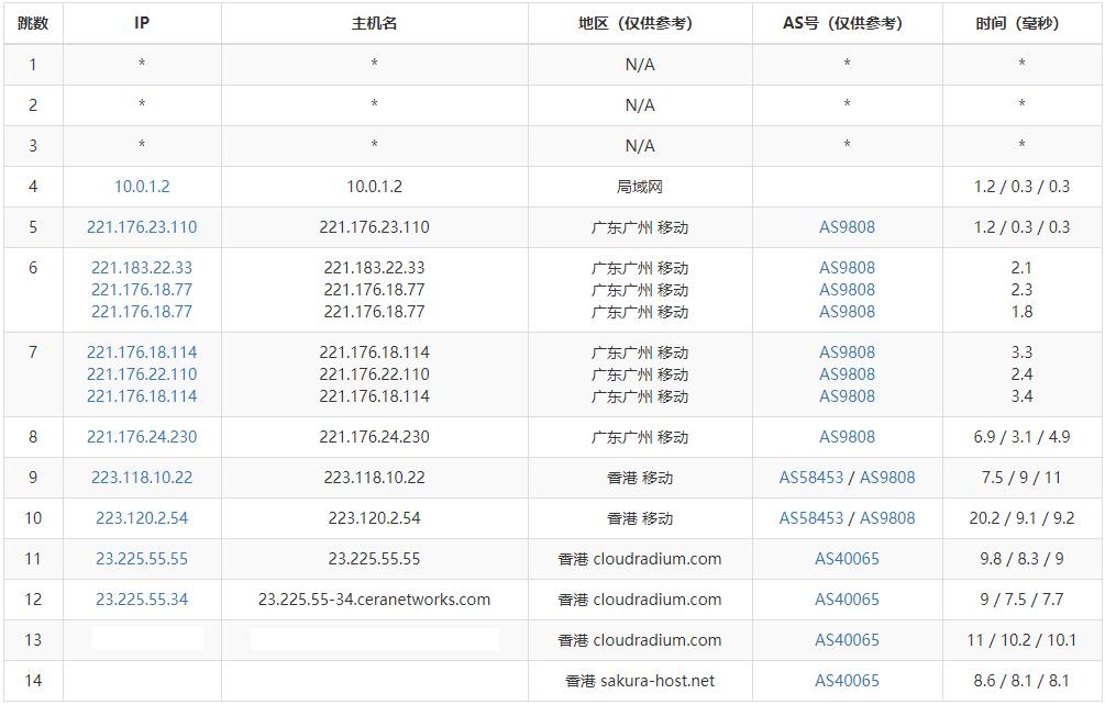 『测评』Nathosts - 香港Cera CMI VPS 测评报告/内含独家专属优惠码 主机测评 第7张