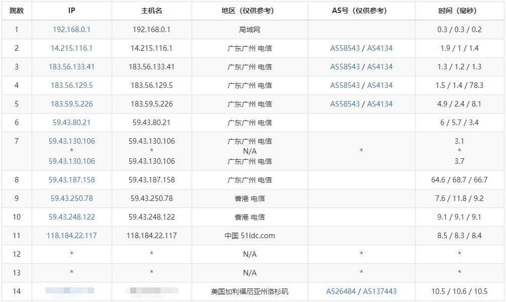 「测评」浩航互联 - 香港大埔数据中心 香港安畅 VPS 测评报告 香港CN2线路 主机测评 第6张