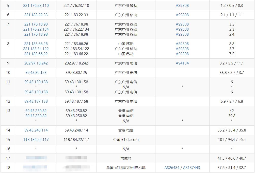 「测评」浩航互联 - 香港大埔数据中心 香港安畅 VPS 测评报告 香港CN2线路 主机测评 第8张