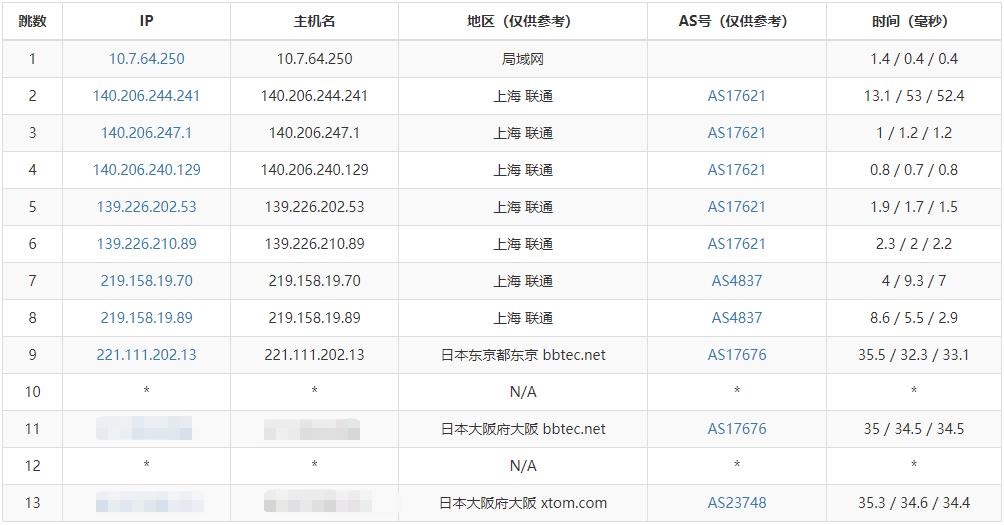 「测评」浩航互联 - 日本大阪数据中心 VPS 测评报告 纯软银线路 主机测评 第4张
