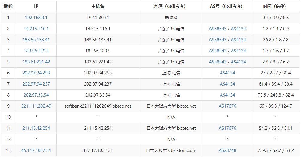 「测评」浩航互联 - 日本大阪数据中心 VPS 测评报告 纯软银线路 主机测评 第6张