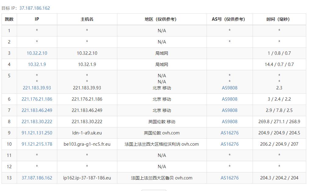 『测评』SkrVM - 法国OVH / 月付15.98元 / 适合做站 / 深度测评 主机测评 第3张