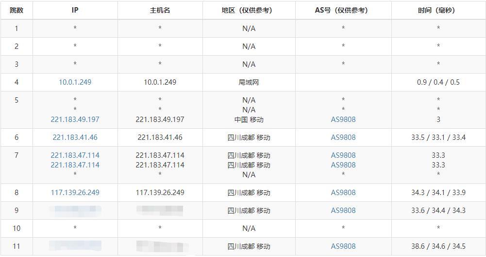 「测评」昱戈云 - 2核 2G内存 20G SSD 100M带宽 成都移动 VPS测评报告 主机测评 第7张