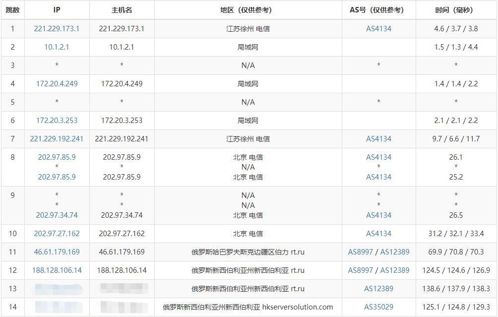 「测评」HKServerSolution - 2核 4G内存 30G SSD 500M带宽 新西伯利亚大带宽VM 久违的测评报告 主机测评 第3张