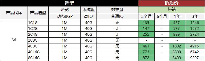 #双十二#华为云 - 双十二会员节 1核 2G内存 40G硬盘 北京 广州 上海 多个数据中心 年付仅需196元 充值送余额 消费送华为手机 新老用户均可享受 干货分享 第3张