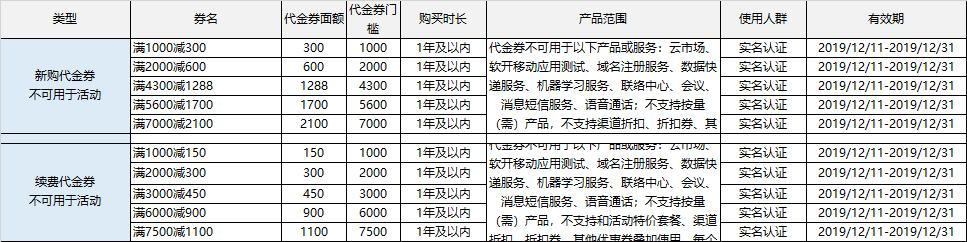 #双十二#华为云 - 双十二会员节 1核 2G内存 40G硬盘 北京 广州 上海 多个数据中心 年付仅需196元 充值送余额 消费送华为手机 新老用户均可享受 干货分享 第4张